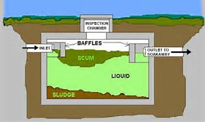 North Sydney Council - Waste Water Management Systems
